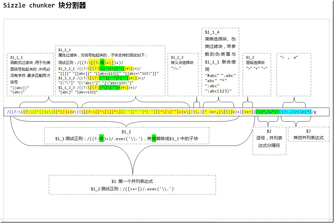 [原创] jQuery源码分析-04选择器-Sizzle-块分割器chunker