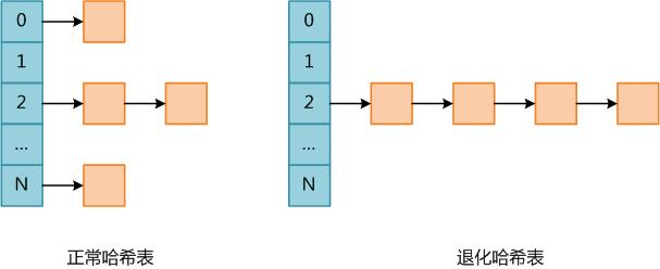 PHP哈希表碰撞攻击原理